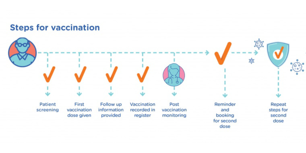 Blog Do H Steps For Vaccination