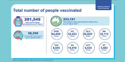 Blog Do H Total Number Of People Vaccinated Screen Shot 2021 04 13 At 6